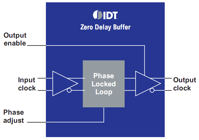 Блок-схема Zero Delay Buffer. Фрагмент документа IDT PCI Express Clocking Solutions