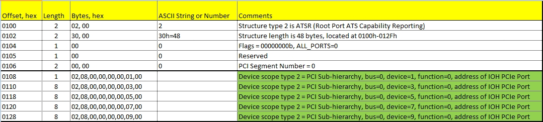 Структура Root Port ATS Capability Reporting в составе ACPI DMA Remapping Table