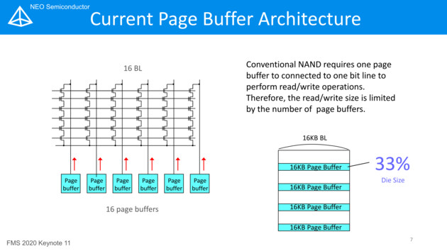 Current Page Buffer Architecture