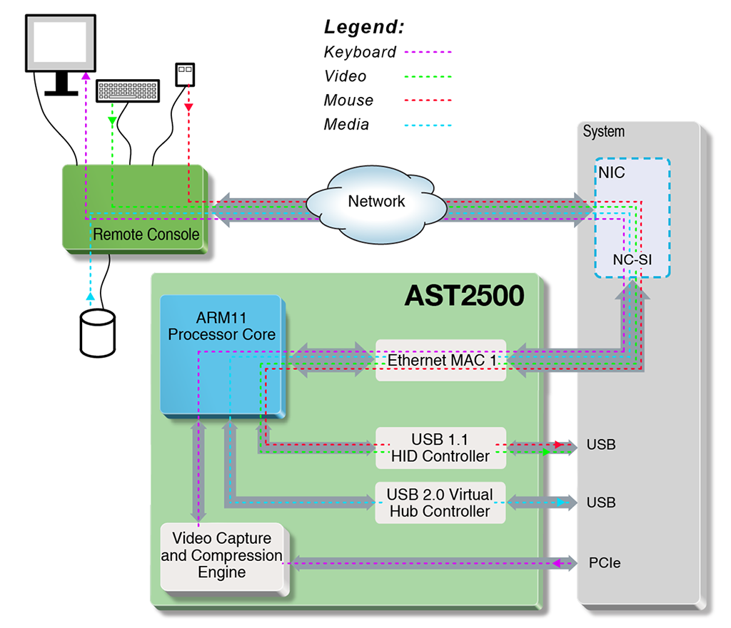 Блок-схема реализации интеллектуального интерфейса удаленного управления платформами на базе процессора AST2500 от Aspeed Technology